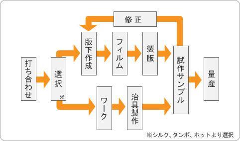 作業工程画像